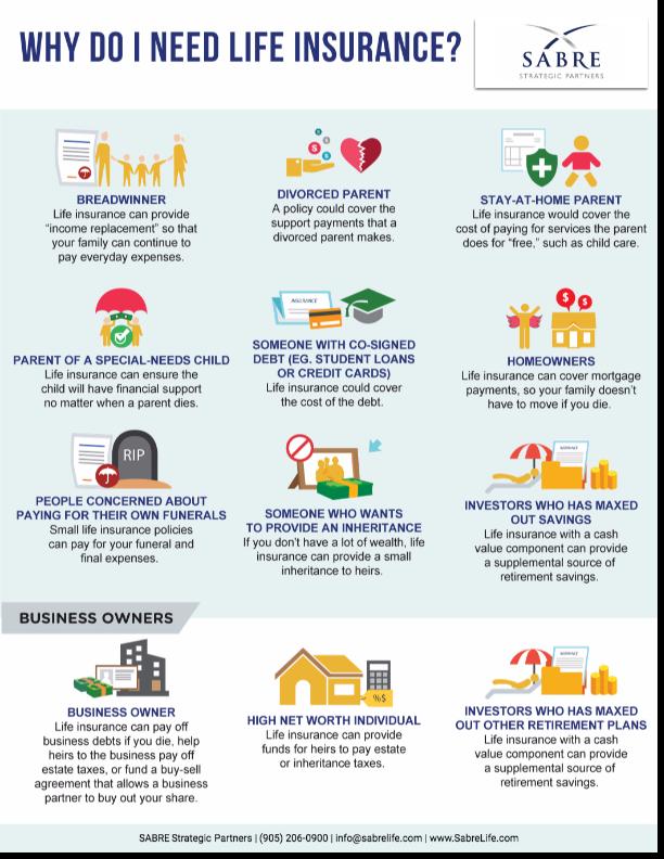 Do You Really Need Life Insurance Sabre Strategic Partners